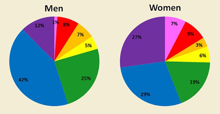 Rysunek 1. Ulubione kolory w mężczyzn i kobiet